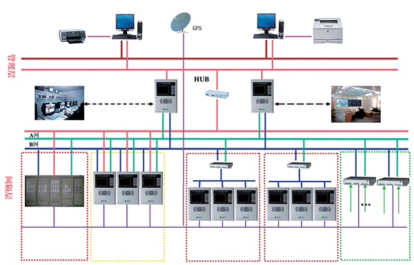 Series integrated substation automation system